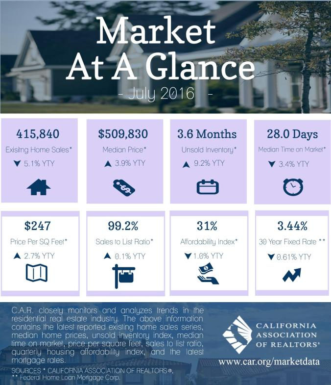 market-at-glance-jul-16-ig.jpg